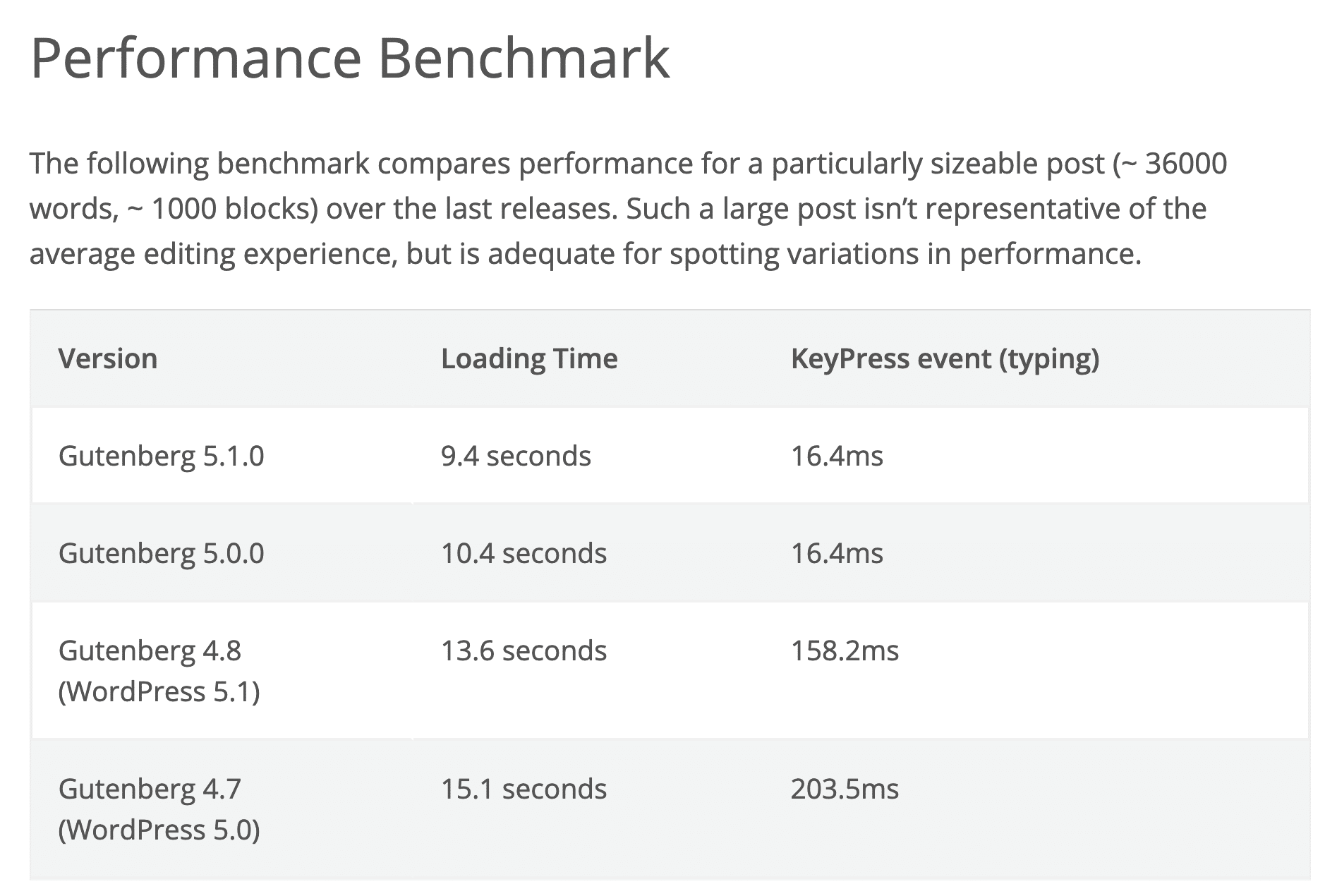 Gutenberg performance benchmarks for different versions