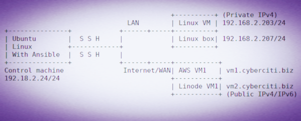 Sample Ansible Ubuntu Linux set up